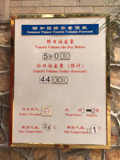 Summer Palace visitor numbers